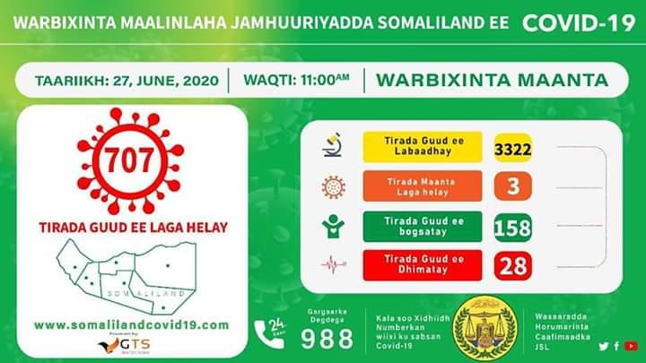 Somaliland oo wali shaacinaysa kiisaska covid19 iyo xayiradii oo la qaaday 30june