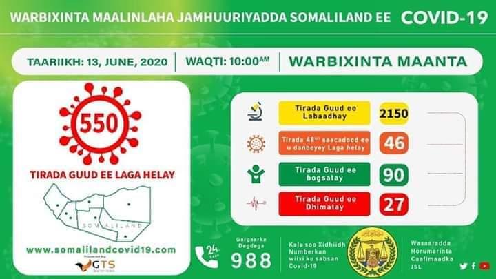 War Deg Deg Ah:-Somaliland oo shaacisay Tiradii Ugu Badnay Ee Laga Helay Xanuunka Covid19 46kiis oo  oo16 ajanim yihiin+DHimasha Oo Kordhay.
